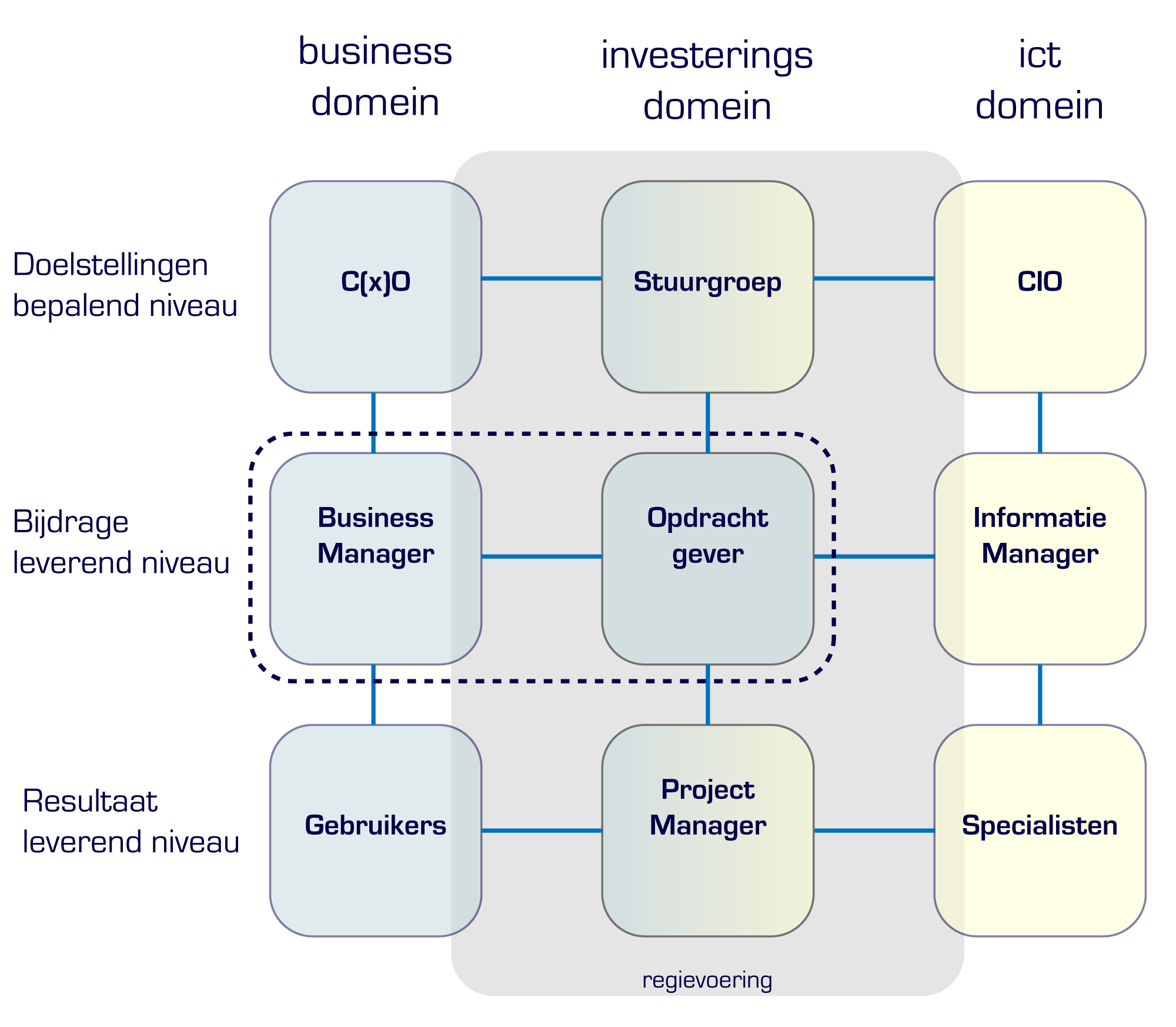 fig09 i-governance-trans